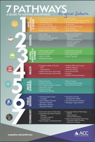 Academic Pathways